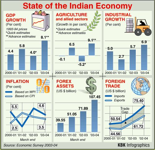 Find out stats and figures about India's economy.