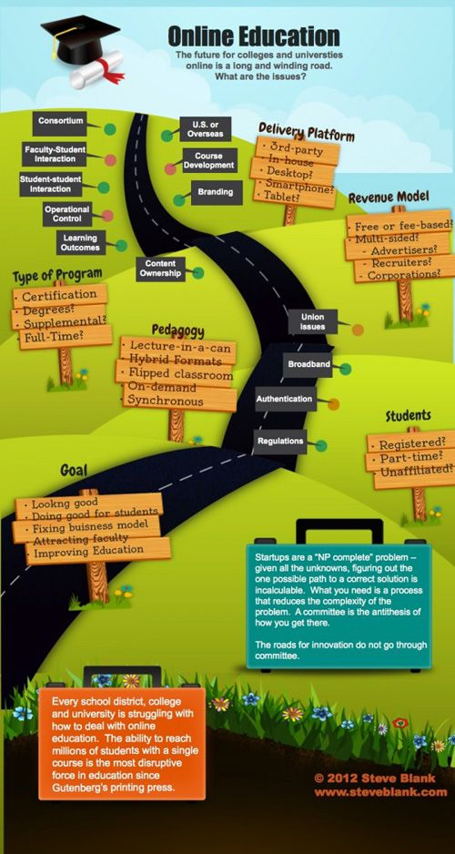 8 best presume images on pinterest curriculum infographics and