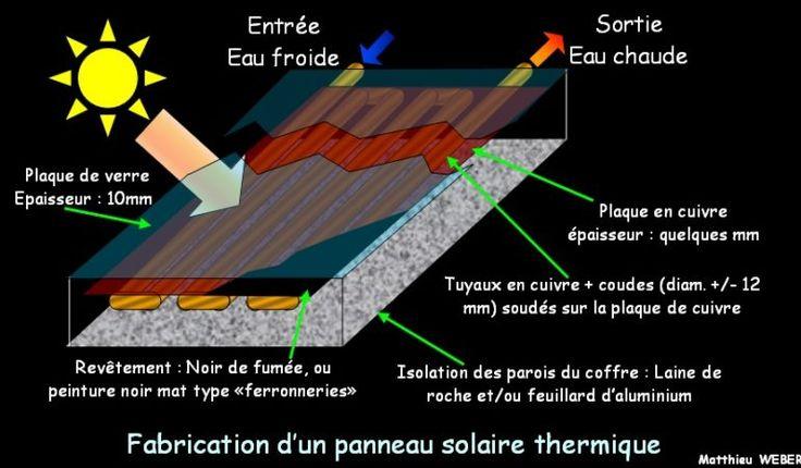 Comment fabriquer un panneau solaire thermique pour deux francs six sous?