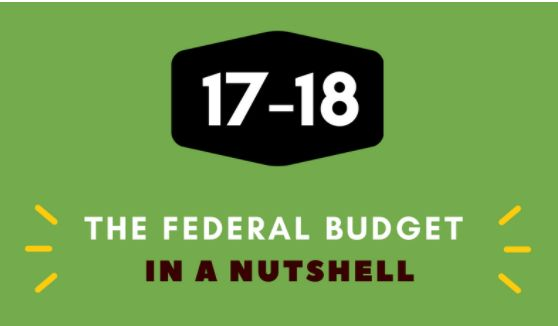 The Federal Budget In a Nutshell http://bcvfs.com.au/post/the-federal-budget-in-a-nutshell?utm_campaign=coschedule&utm_source=pinterest&utm_medium=BCV%20Financial%20Solutions&utm_content=The%20Federal%20Budget%20In%20a%20Nutshell
