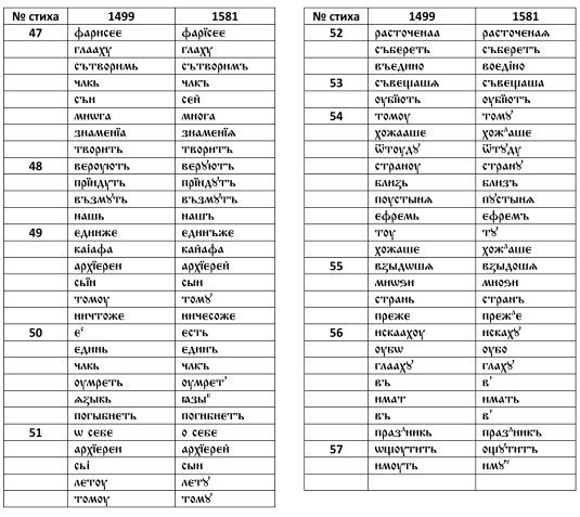 Сравнение текстов - измениние 15 -16 вв (перекопская рукопись)