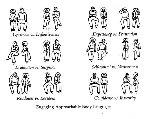 an essay on body language and nonverbal communication Nonverbal communication kinesics is the interpretation of body expressions which are used as complement for an effective communication gestures, facial expressions, posture and body movement, emphasize what a person is trying to say and give information about emotions and attitude.