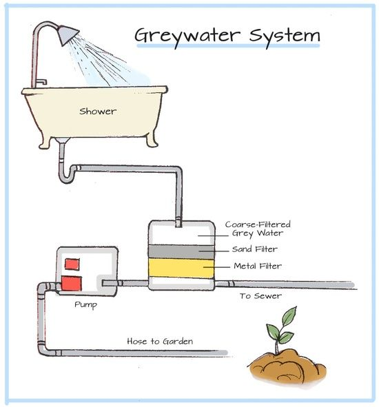 Ever heard of Greywater? Find out how greywater systems save water and learn more in with GEFs free Green Building Program!