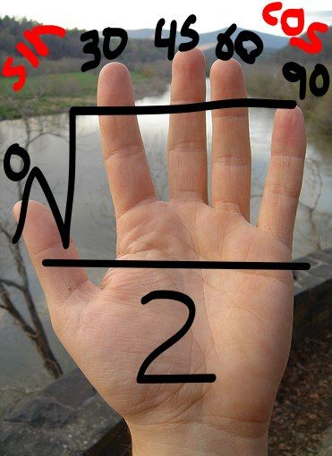 f(t): Trig Reference Angle Cheat Hand