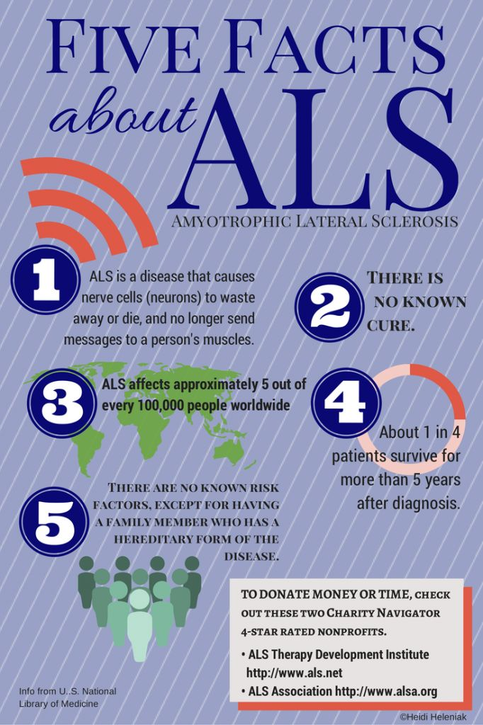 Participating in the ALS Ice Water Challenge (#ALSChallenge)?  Infographic on what Amyotrophic lateral sclerosis (also referred to as motor neurone disease- MND, Charcot disease, and Lou Gehrig's disease) is and how to donate to ALS organizations. PLEASE SHARE.