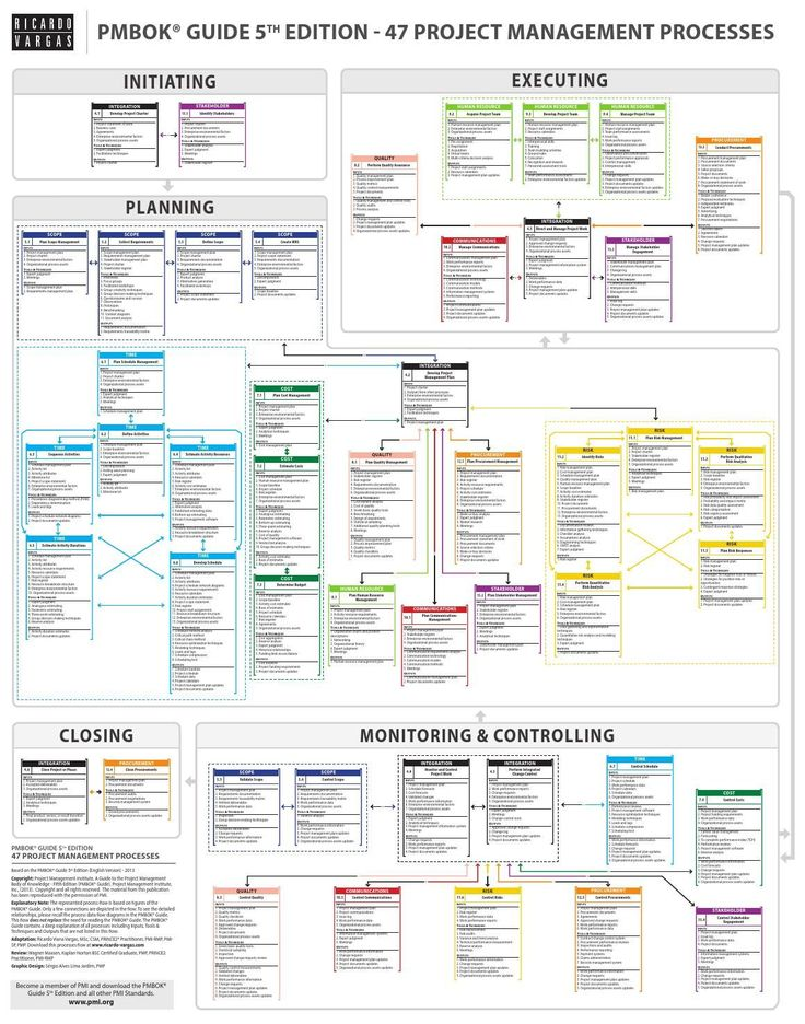 135 best PPM\/PMO\/Project Management images on Pinterest Project - project planning