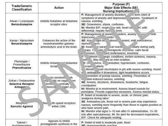 PRN Medications Chart For Nursing School  PDF File by NurseNacole