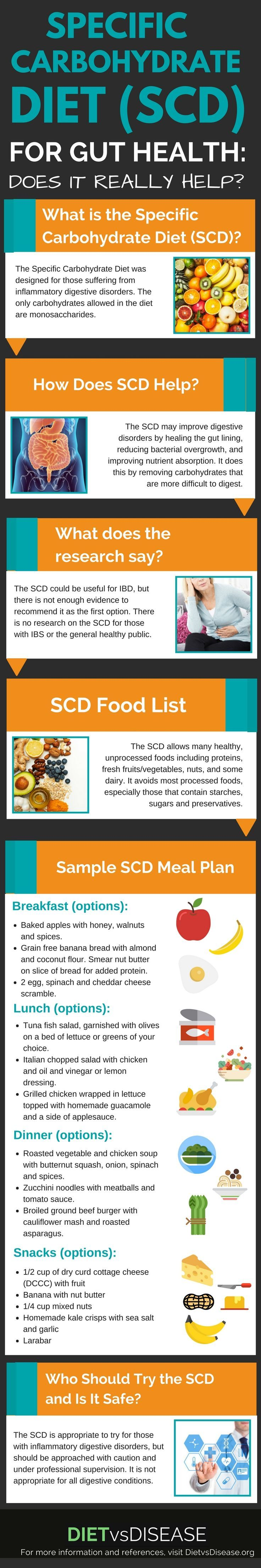 The Specific Carbohydrate Diet (SCD) is often used by people suffering from digestive disorders. But does it really help to improve gut health?