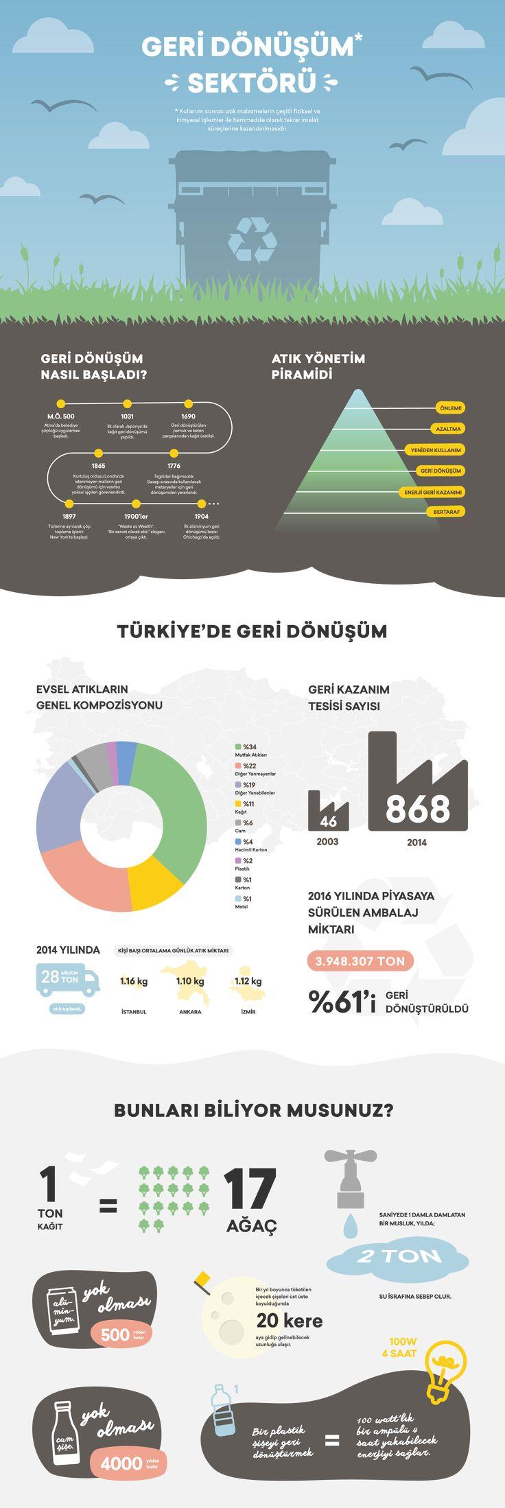 "infographic about recycling Check out this @Behance project: ""İnfografik: Geri Dönüşüm"" https://www.behance.net/gallery/58496423/nfografik-Geri-Doenuesuem"