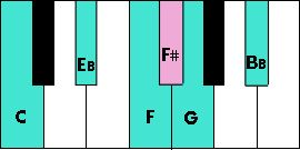 The Blues Scale - Music Theory Lesson 15