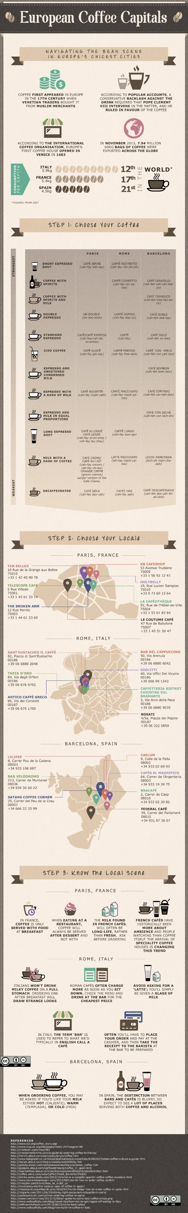 Infographic: How To Drink Coffee Like A Local In Paris, Rome And Barcelona