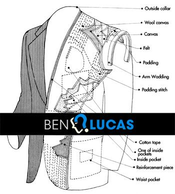 DJ8- This is a clear and informative diagram of the interior of a suit jacket. It is useful, because it tells me where to add horse hair, pat stitching, twill tape. etc.