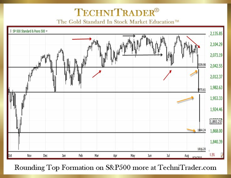 25 best Technical Analysis - Charts images on Pinterest - technical analysis