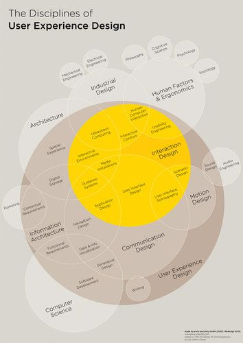The Disciplines of UX Design. From Fast Company.