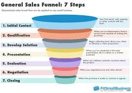 Image result for what is the sales funnel?