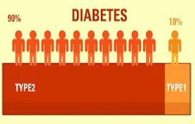 Bagaimana cara mendiagnosa dan membedakan penyakit diabetes type 1 dan 2. Dapat kita kenali dengan beberapa tanda berikut ini.