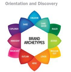 Brand Archetypes are based on the archetypal theory of C.G. Jung, who claimed, that humanity can be divided into archetypal stereotypes, that stay the same over centuries. Description from pinterest.com. I searched for this on bing.com/images