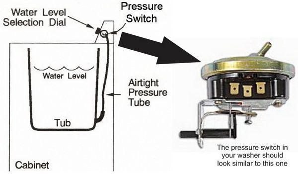 top loading washing machine pressure switch  water level switch  identification and location