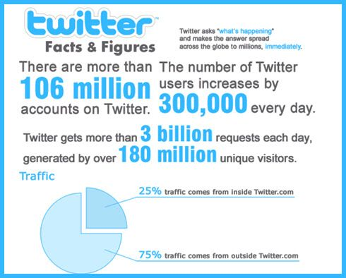 Twitter facts