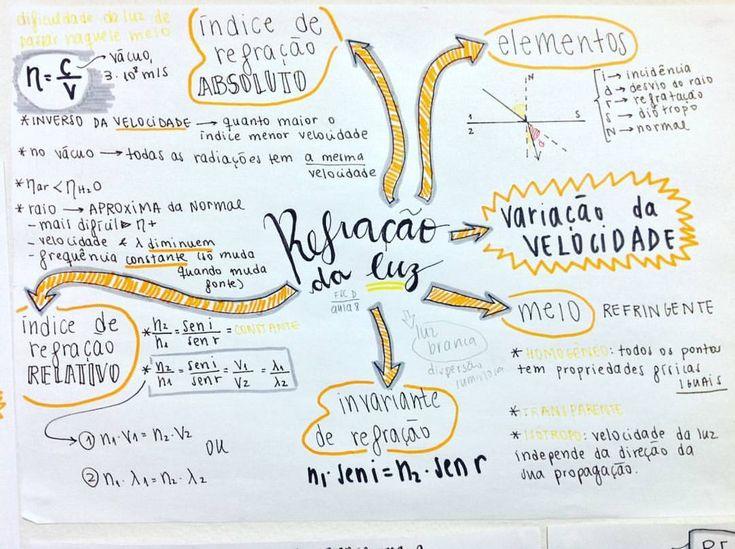 Mapa mental - FÍSICA  . . #matematica #fisica #quimica #engenharia #vestibular #enem #ufpe #ufrpe - exatasengenharia