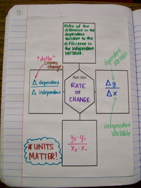 rate of change for middle school math interactive notebook page