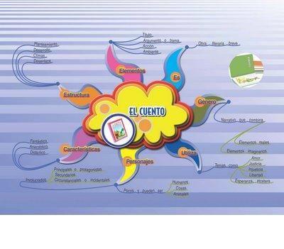 mapas conceptuales bonitos - Buscar con Google