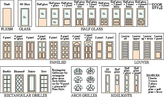 Types of architecture door style examples gss image for Types of architecture design