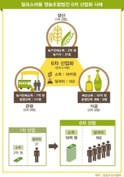 '창조' 농업 :: 6차 산업화