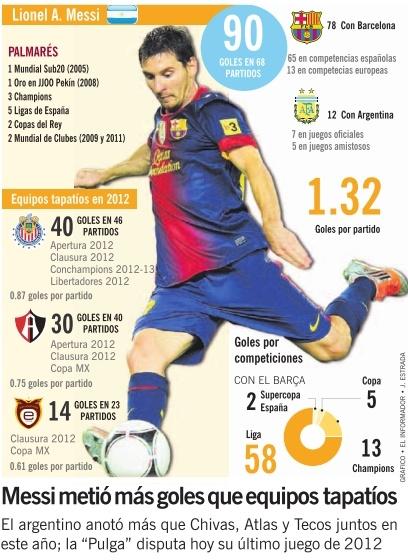Para dimensionar el impresionante récord goleador de Lionel Messi en 2012 y aún quedándole la posibilidad de jugar un partido más, hoy ante el Valladolid por la Liga Española, basta compararlo con lo que realizaron Chivas, Atlas y Tecos en sus competencias de Primera División durante el mismo periodo de tiempo.                                                                                                                                                                                 Más