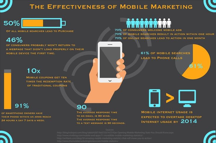 http://www.mobile-marketing-blog.net/2013/07/quick-stats-on-effectiveness-of-mobile.html  Quick Stats on the Effectiveness of Mobile Marketing This infographic presents the fact and figure about the effectiveness of mobile marketing.