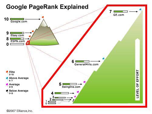 Fungsi Backlink secara umum adalah  Backlink sangat penting untuk meningkatkan popularitas suatu blog atau wabsite atau biasa dikenal dengan pagerank yang jadi sebuah ukuran otoritas dan pentingnya situs tersebut terutama oleh mesin pencari sepertiGoogle.