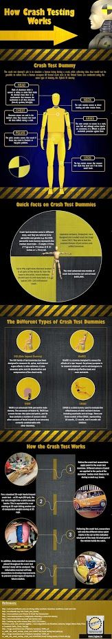 How Crash Testing Works: Infographic created by Ingear Driving School -- http://www.ingear.ie/