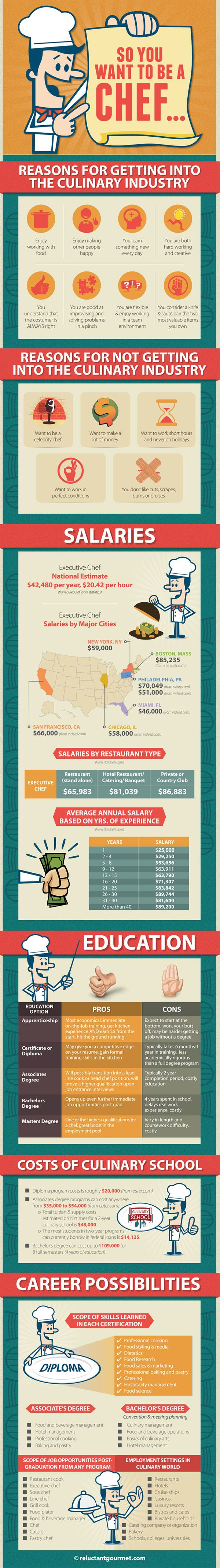 becoming a chef info graphic