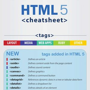 A comprehensive list of html tages and codes every developer and designer needs when coding in HTML 5