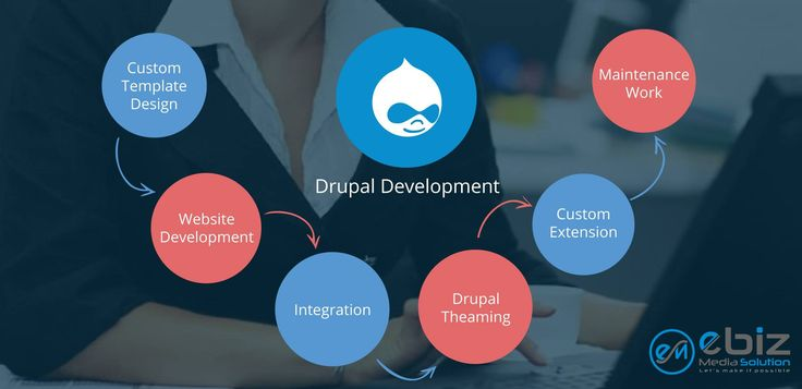 If you are looking for a robust and easy to manage platform for developing your website then look no further. Ebiz Media Solution offers Drupal Development Services that ensure speedy development and easy back-end management. Our team is the expert in delivering rich digital experiences with Drupal to help organizations meet goals and objectives for their website. Call Us +91 958241955