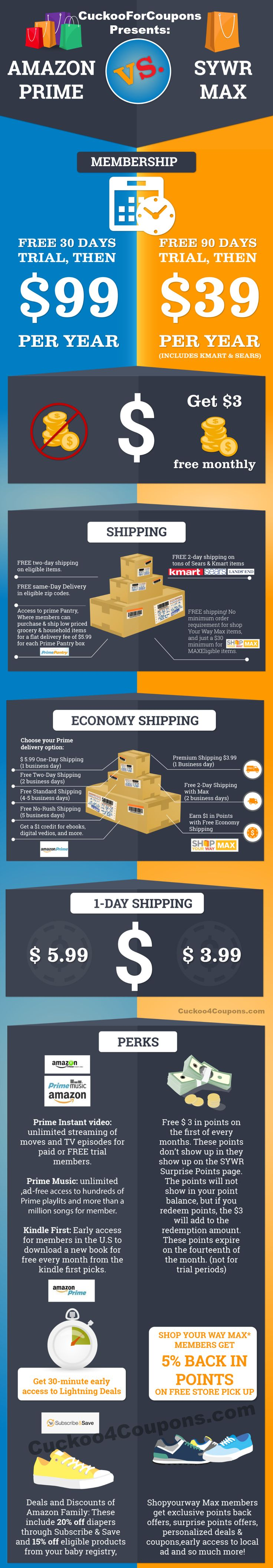 Compare Amazon Prime vs. SYWR Max Free Shipping Membership Programs.  Click on image to sign up for no-risk free memberships.