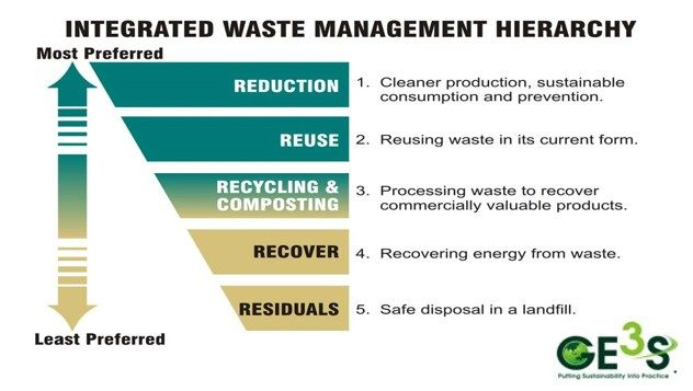 Waste Management Consultancy Energy Management Waste Management