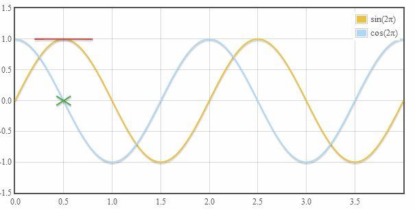 Radianos         O valor de PI             Função seno e cosseno                   Função Tangente