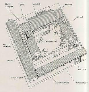 Beijing notebook beijing courtyard house mei lanfang 39 s - Asian house designs and floor plans ...
