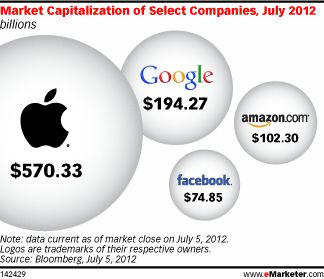 """A significant portion of the digital experience now rests in the hands of four companies—Amazon, Apple, Facebook and Google. """"Other than content creation, it's difficult to imagine any aspect of today's digital landscape where at least one of the Big Four fails to play a prominent, if not defining, role,"""" said eMarketer in the new report """"The Changing Digital Landscape: Key Trends Marketers Need to Know."""" """"Their clashes are reshaping the digital landscape, affecting hardware, software…"""