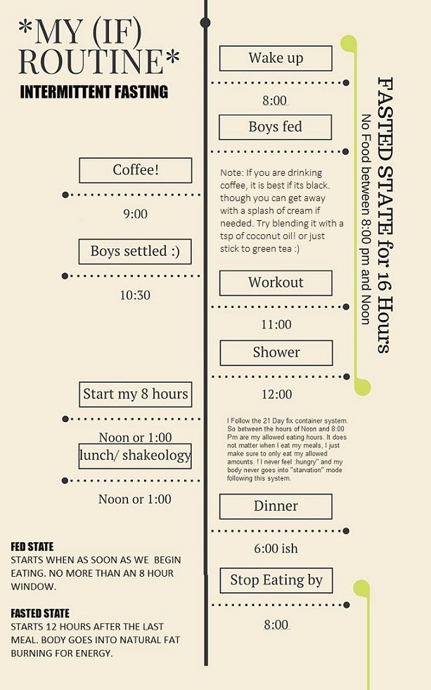 17 Best images about Intermittent Fasting on Pinterest ...