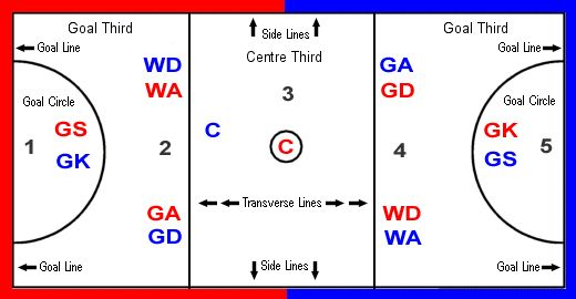 netball  best games and drills on pinterest