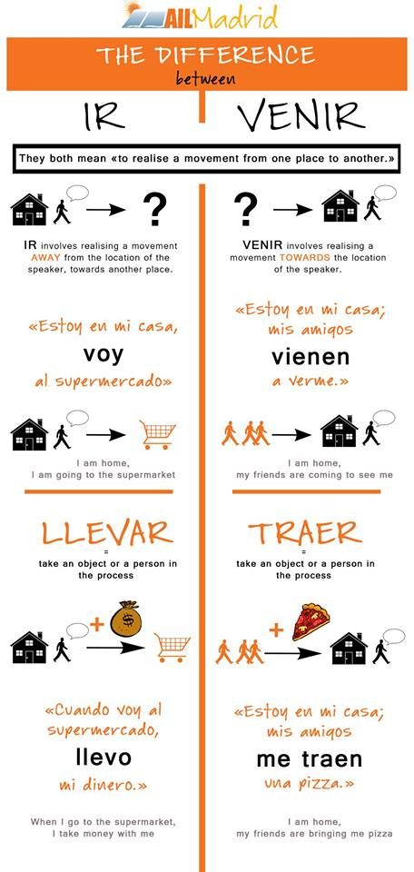 The difference between . . . (Spanish Verbs)