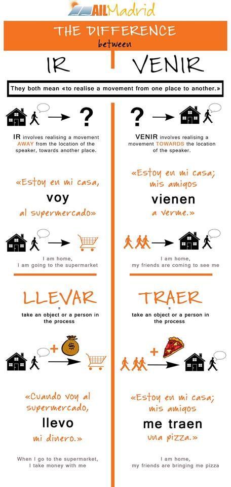 """¿Conocéis las diferencias entre los verbos """"ir"""" y """"venir""""? Aquí está la solución a muchas de las dudas más comunes  #spanishschool #learnspanish #gramática"""