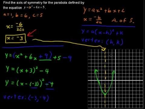best algebra help videos images algebra help  how to the axis of symmetry