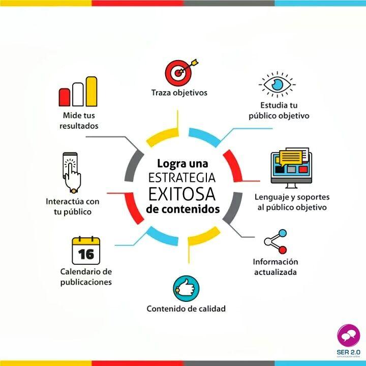 Sugerencias para una exitosa estrategia de contenidos en #RedesSociales