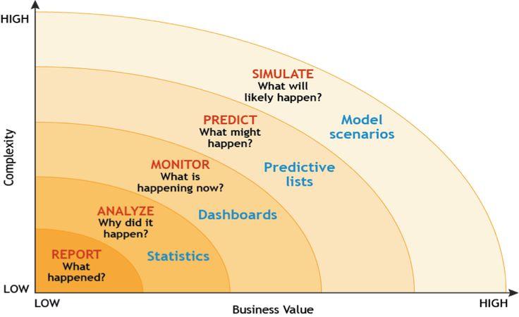 predictive analytics - Google Search