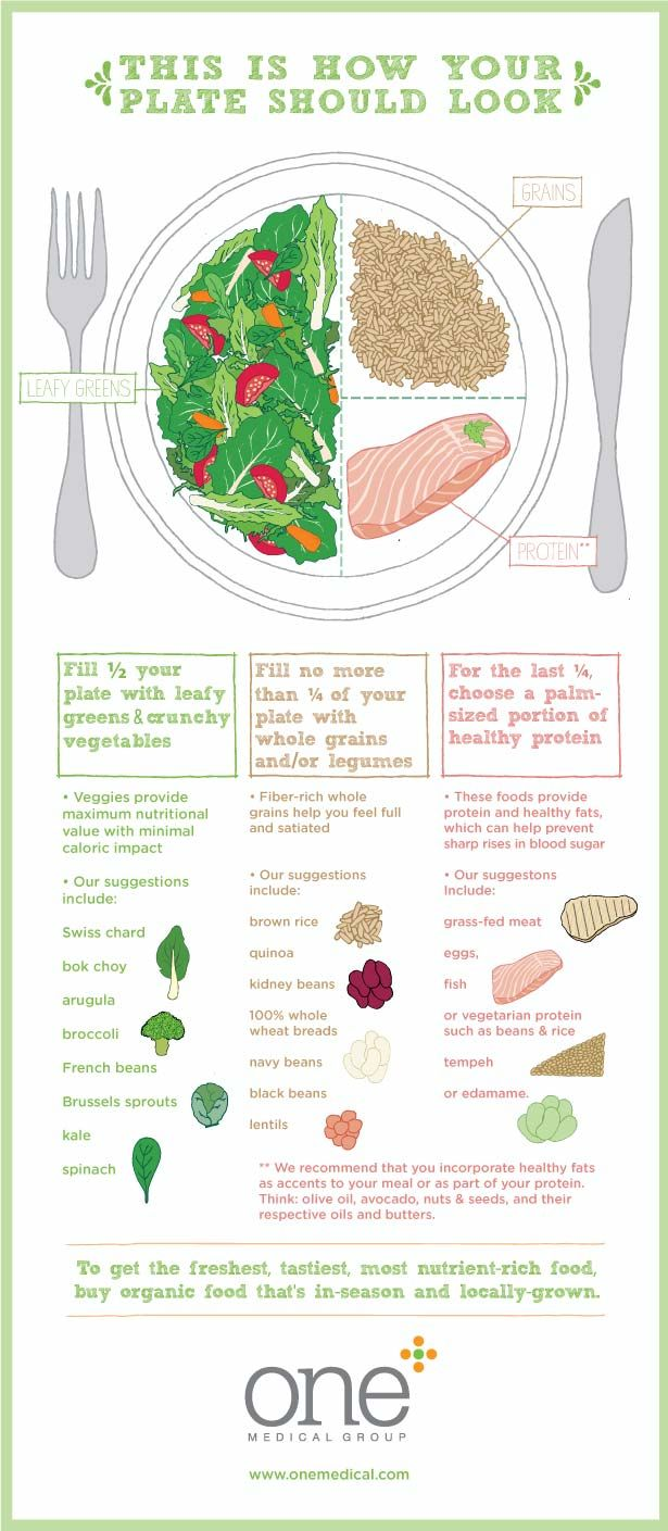 Reconfigure your plate by making sure 1/2 of your plate is leafy greens and crunchy vegetables. www.greennutrilabs.com