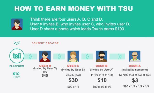 how you earn money if you simple use TSU.co https://www.tsu.co/ChristosFellas