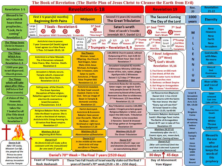 A Complete Chart of the book of Revelation